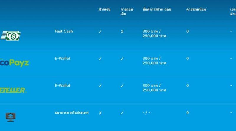 การฝากเงินเข้าระบบคาสิโนออนไลน์